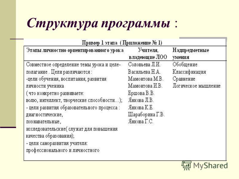 Структура программы :