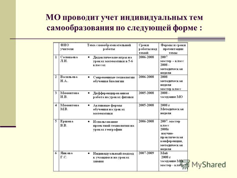 МО проводит учет индивидуальных тем самообразования по следующей форме :