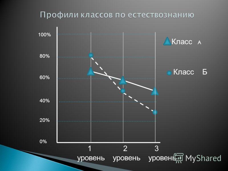 1 уровень 2 уровень 3 уровень 100% 80% 60% 40% 20% 0% Класс А Класс Б
