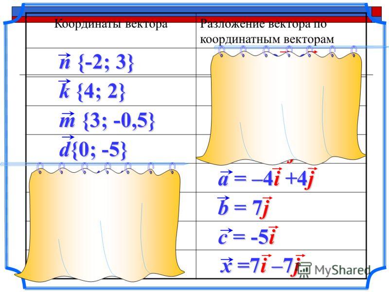 Координаты вектораРазложение вектора по координатным векторам n {-2; 3} k {4; 2} d{0; -5} m {3; -0,5} a {-4; 4} b {0; 7} c {-5; 0} x {7; -7} a = –4i +4j n = – 2i+3j k = 4i+2j m =3i–0,5j d =0i –5j b = 7j c = -5i x =7i –7j