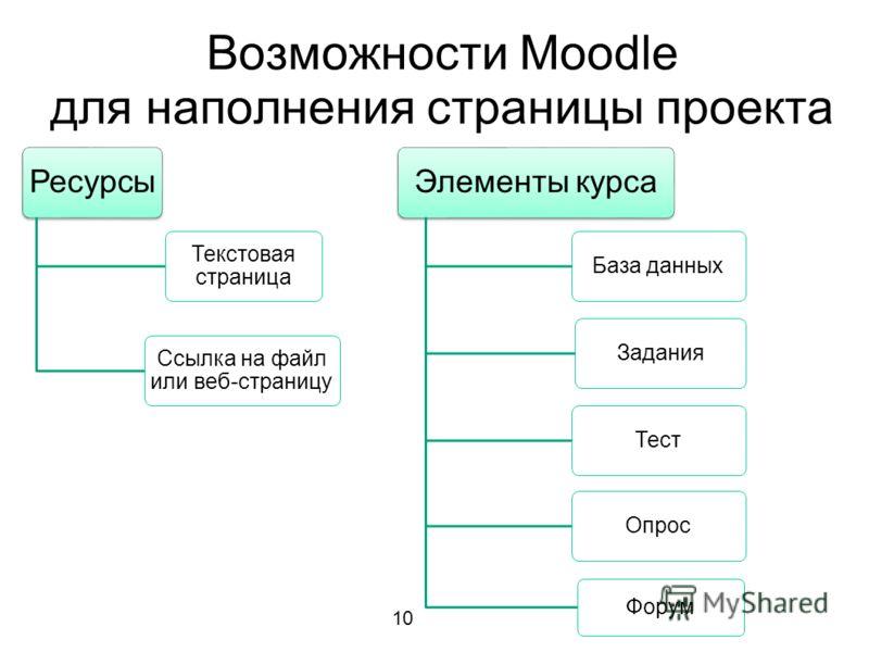 Возможности Moodle для наполнения страницы проекта Ресурсы Текстовая страница Ссылка на файл или веб-страницу Элементы курса База данныхЗаданияТестОпрос Форум 10