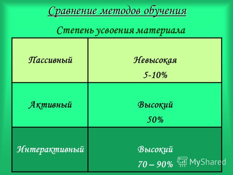 Сравнение методов обучения ПассивныйНевысокая 5-10% АктивныйВысокий 50% ИнтерактивныйВысокий 70 – 90% Степень усвоения материала