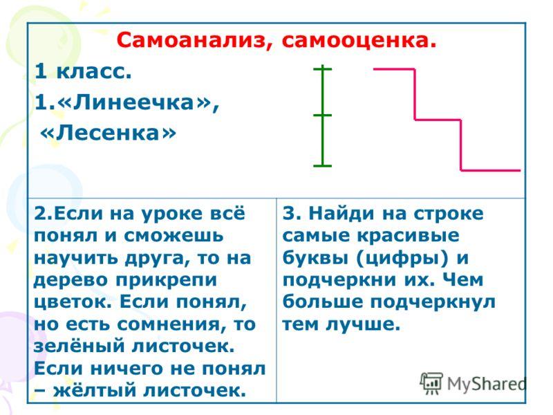 Самоанализ, самооценка. 1 класс. 1.«Линеечка», «Лесенка» 2.Если на уроке всё понял и сможешь научить друга, то на дерево прикрепи цветок. Если понял, но есть сомнения, то зелёный листочек. Если ничего не понял – жёлтый листочек. 3. Найди на строке са