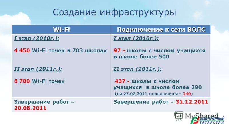 Создание инфраструктуры Wi-Fi Подключение к сети ВОЛС I этап (2010г.): 4 450 Wi-Fi точек в 703 школах II этап (2011г.): 6 700 Wi-Fi точек I этап (2010г.): 97 - школы с числом учащихся в школе более 500 II этап (2011г.): 437 - школы с числом учащихся