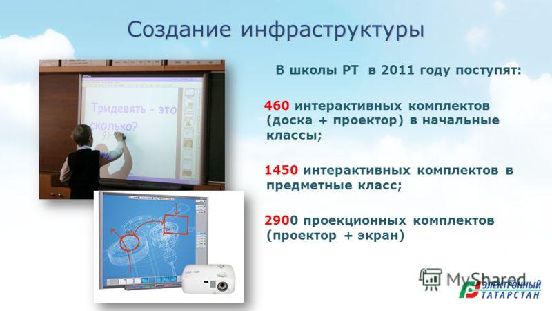 Создание инфраструктуры В школы РТ в 2011 году поступят: 460 интерактивных комплектов (доска + проектор) в начальные классы; 1450 интерактивных комплектов в предметные класс; 2900 проекционных комплектов (проектор + экран)