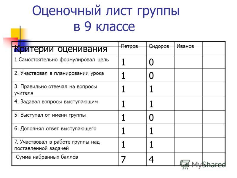 Оценочный лист группы в 9 классе Критерии оценивания ПетровСидоровИванов 1 Самостоятельно формулировал цель 10 2. Участвовал в планировании урока 10 3. Правильно отвечал на вопросы учителя 11 4. Задавал вопросы выступающим 11 5. Выступал от имени гру
