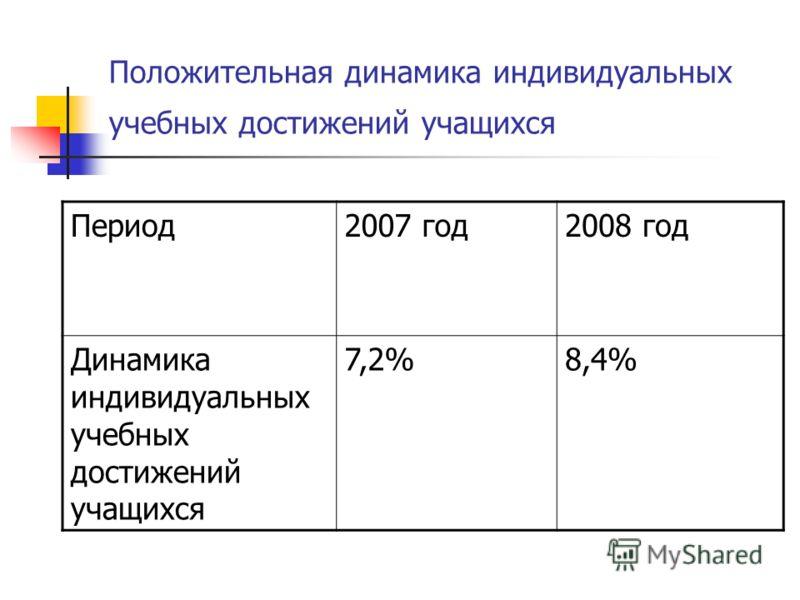 Положительная динамика индивидуальных учебных достижений учащихся Период2007 год2008 год Динамика индивидуальных учебных достижений учащихся 7,2%8,4%