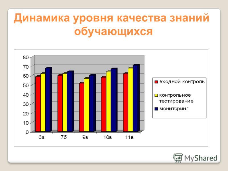 Результативность: 1. Успеваемость и качество знаний учащихся 2. Результаты анкетирования 3. Результаты ЕГЭ 4. Поступление учащихся в ВУЗЫ
