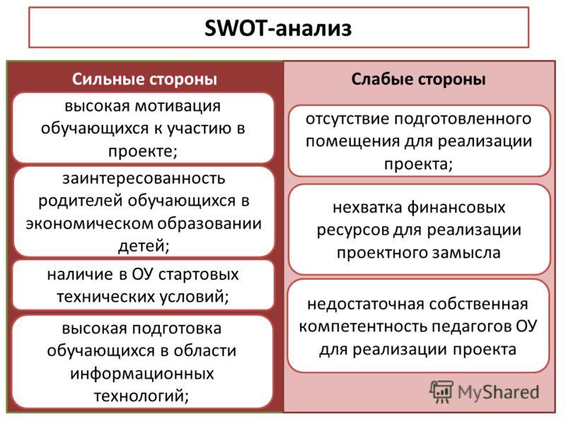 SWOT-анализ Сильные стороныСлабые стороны высокая мотивация обучающихся к участию в проекте; заинтересованность родителей обучающихся в экономическом образовании детей; наличие в ОУ стартовых технических условий; высокая подготовка обучающихся в обла