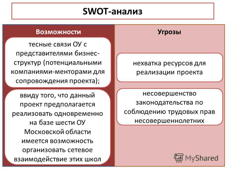 SWOT-анализ ВозможностиУгрозы тесные связи ОУ с представителями бизнес- структур (потенциальными компаниями-менторами для сопровождения проекта); ввиду того, что данный проект предполагается реализовать одновременно на базе шести ОУ Московской област