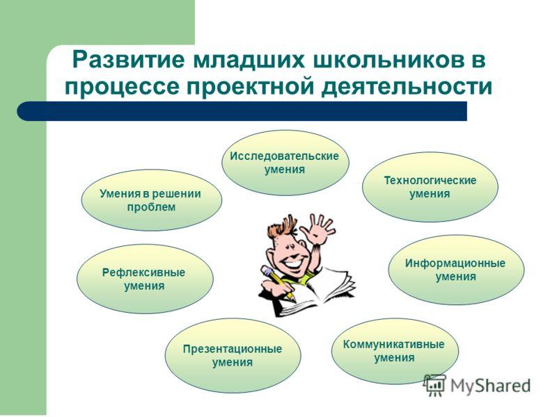 Развитие младших школьников в процессе проектной деятельности Исследовательские умения Коммуникативные умения Информационные умения Умения в решении проблем Рефлексивные умения Презентационные умения Технологические умения
