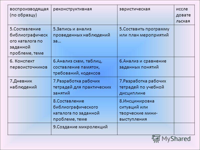 Запись и анализ проведенных