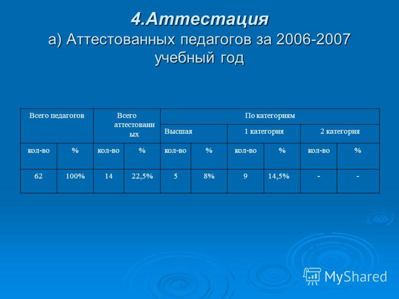 4.Аттестация а) Аттестованных педагогов за 2006-2007 учебный год Всего педагоговВсего аттестованн ых По категориям Высшая1 категория2 категория кол-во% % % % % 62100%1422,5%58%914,5%--