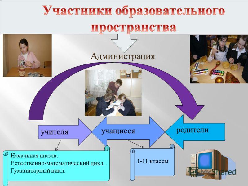 учащиеся учителя родители Начальная школа. Естественно-математический цикл. Гуманитарный цикл. 1-11 классы Администрация
