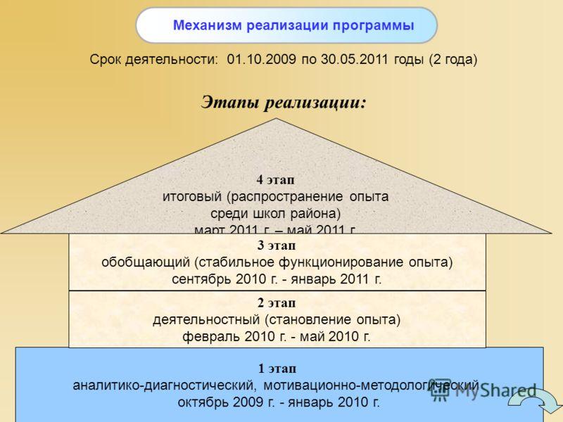 Срок деятельности: 01.10.2009 по 30.05.2011 годы (2 года) Этапы реализации: 1 этап аналитико-диагностический, мотивационно-методологический октябрь 2009 г. - январь 2010 г. 2 этап деятельностный (становление опыта) февраль 2010 г. - май 2010 г. 4 эта