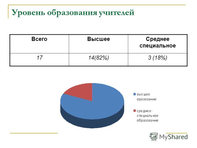Уровень образования учителей ВсегоВысшееСреднее специальное 1714(82%)3 (18%)
