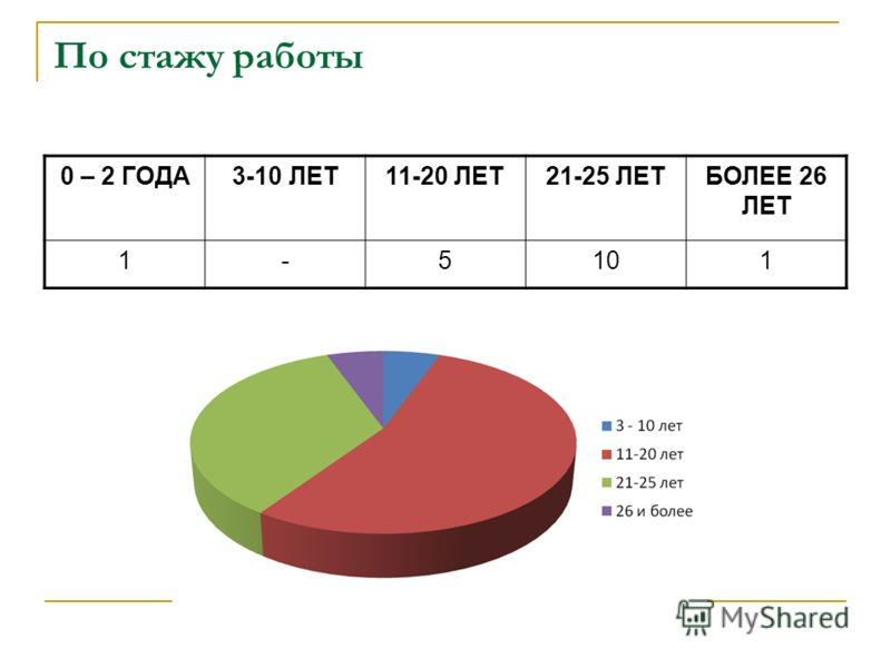 По стажу работы 0 – 2 ГОДА3-10 ЛЕТ11-20 ЛЕТ21-25 ЛЕТБОЛЕЕ 26 ЛЕТ 1-5101