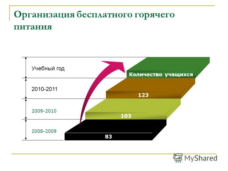 Организация бесплатного горячего питания Учебный год 2010-2011 2009-2010 2008-2009 Количество учащихся 123 103 83
