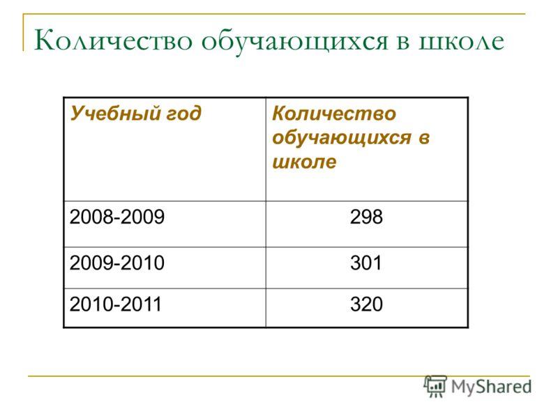 Количество обучающихся в школе Учебный годКоличество обучающихся в школе 2008-2009298 2009-2010301 2010-2011320