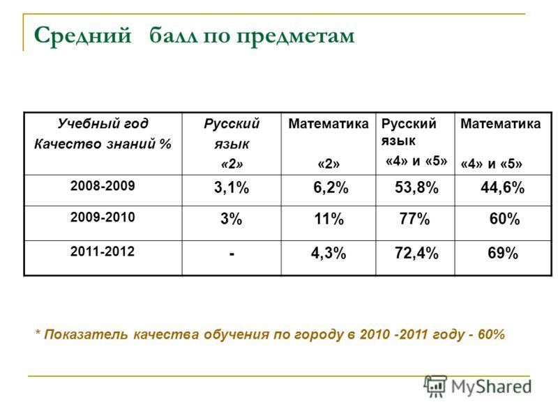 Средний балл по предметам Учебный год Качество знаний % Русский язык «2» Математика «2» Русский язык «4» и «5» Математика «4» и «5» 2008-2009 3,1% 6,2% 53,8%44,6% 2009-2010 3%11%77% 60% 2011-2012 -4,3% 72,4%69% * Показатель качества обучения по город