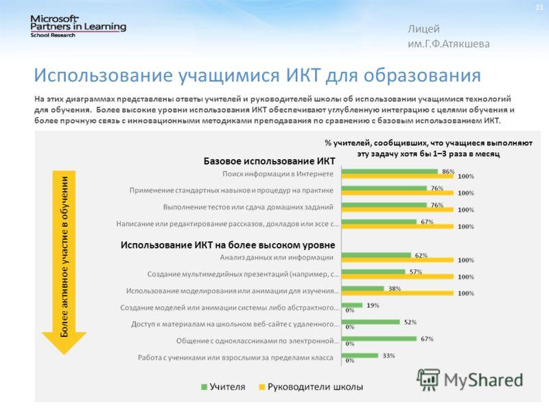 На этих диаграммах представлены ответы учителей и руководителей школы об использовании учащимися технологий для обучения. Более высокие уровни использования ИКТ обеспечивают углубленную интеграцию с целями обучения и более прочную связь с инновационн