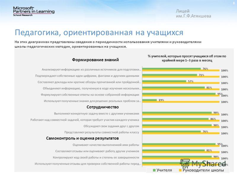 Лицей им.Г.Ф.Атякшева 8 На этих диаграммах представлены сведения о периодичности использования учителями и руководителями школы педагогических методик, ориентированных на учащихся. % учителей, которые просят учащихся об этом по крайней мере 1–3 раза