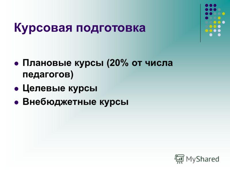 Курсовая подготовка Плановые курсы (20% от числа педагогов) Целевые курсы Внебюджетные курсы
