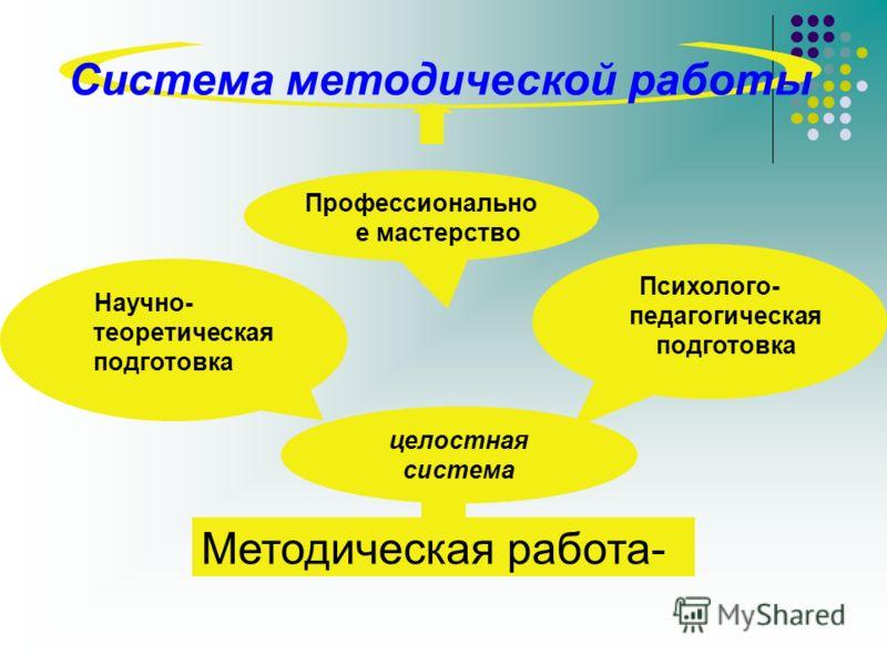 Методическая работа- целостная система Профессионально е мастерство Научно- теоретическая подготовка Система методической работы Психолого- педагогическая подготовка