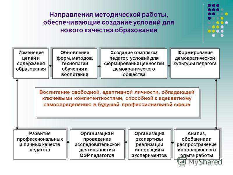 5 Направления методической работы, обеспечивающие создание условий для нового качества образования Воспитание свободной, адаптивной личности, обладающей ключевыми компетентностями, способной к адекватному самоопределению в будущей профессиональной сф