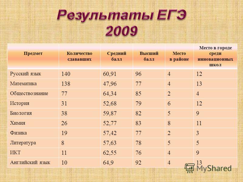 Математика Егэ 2009