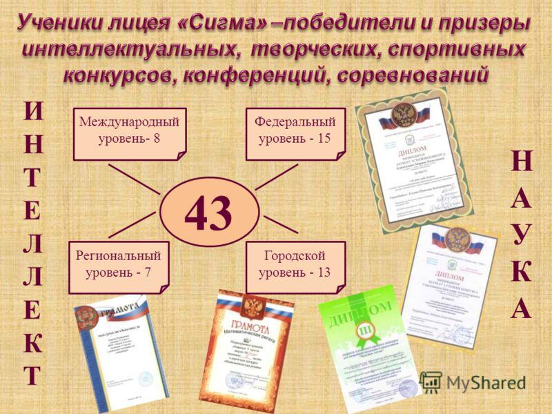 ИНТЕЛЛЕКТИНТЕЛЛЕКТ НАУКАНАУКА 43 Международный уровень- 8 Федеральный уровень - 15 Городской уровень - 13 Региональный уровень - 7