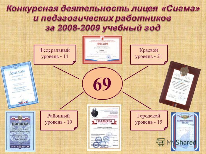 69 Федеральный уровень - 14 Краевой уровень - 21 Районный уровень - 19 Городской уровень - 15