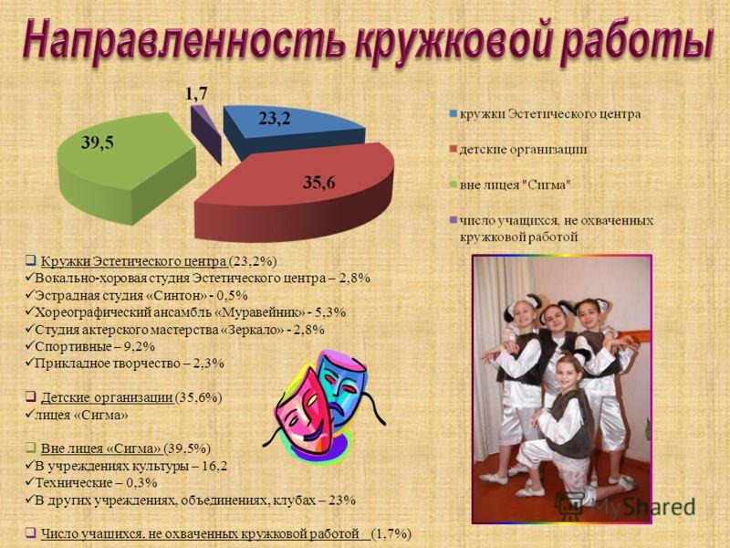 Кружки Эстетического центра (23,2%) Вокально-хоровая студия Эстетического центра – 2,8% Эстрадная студия «Синтон» - 0,5% Хореографический ансамбль «Муравейник» - 5,3% Студия актерского мастерства «Зеркало» - 2,8% Спортивные – 9,2% Прикладное творчест