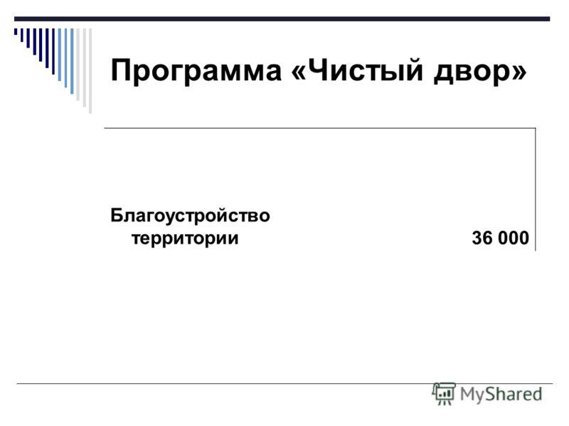 Программа «Чистый двор» Благоустройство территории36 000