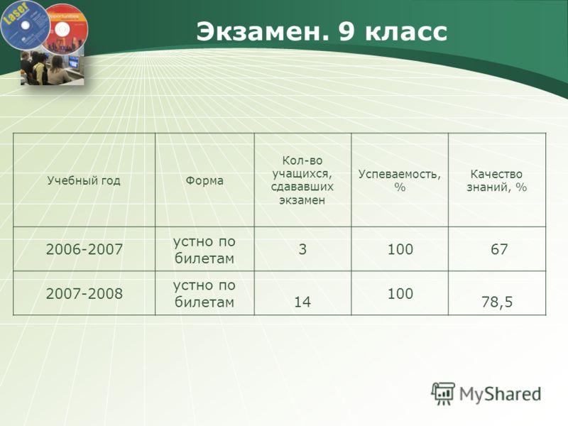 Экзамен. 9 класс Учебный годФорма Кол-во учащихся, сдававших экзамен Успеваемость, % Качество знаний, % 2006-2007 устно по билетам 3100 67 2007-2008 устно по билетам 14 100 78,5
