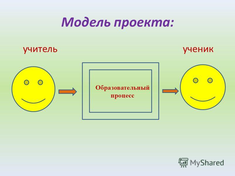 Модель проекта: учитель ученик Образовательный процесс