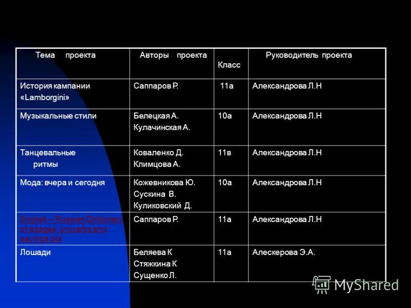 Тема проекта Авторы проекта Класс Руководитель проекта История кампании «Lamborgini» Саппаров Р. 11аАлександрова Л.Н Музыкальные стилиБелецкая А. Кулачинская А. 10аАлександрова Л.Н Танцевальные ритмы Коваленко Д. Климцова А. 11вАлександрова Л.Н Мода: