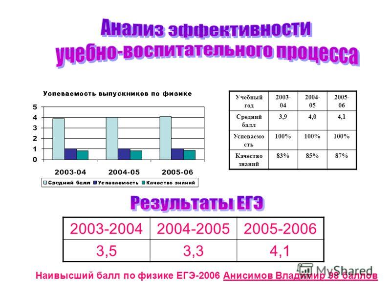 Учебный год 2003- 04 2004- 05 2005- 06 Средний балл 3,94,04,1 Успеваемо сть 100% Качество знаний 83%85%87% 2003-20042004-20052005-2006 3,53,34,1 Наивысший балл по физике ЕГЭ-2006 Анисимов Владимир 98 баллов