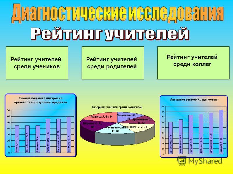 Рейтинг учителей среди учеников Рейтинг учителей среди родителей Рейтинг учителей среди коллег