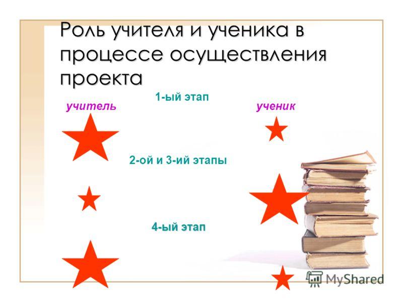 Роль учителя и ученика в процессе осуществления проекта 1-ый этап учительученик 2-ой и 3-ий этапы 4-ый этап
