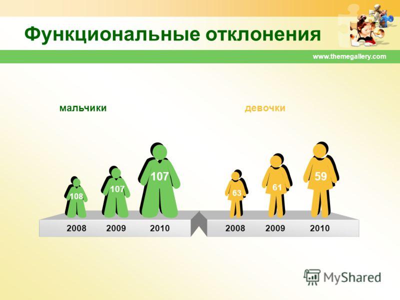 www.themegallery.com Функциональные отклонения 200820092010 мальчикидевочки 107 200820092010 107 108 59 63 61