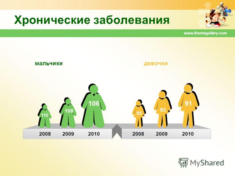 www.themegallery.com Хронические заболевания 200820092010 мальчикидевочки 108 200820092010 106 110 91 95 93