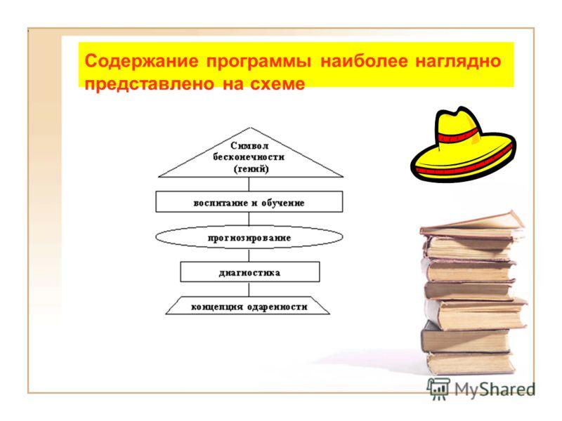 Содержание программы наиболее наглядно представлено на схеме.