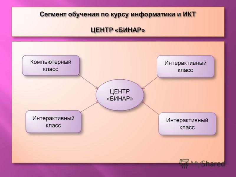 ЦЕНТР «БИНАР» Компьютерный класс Интерактивный класс