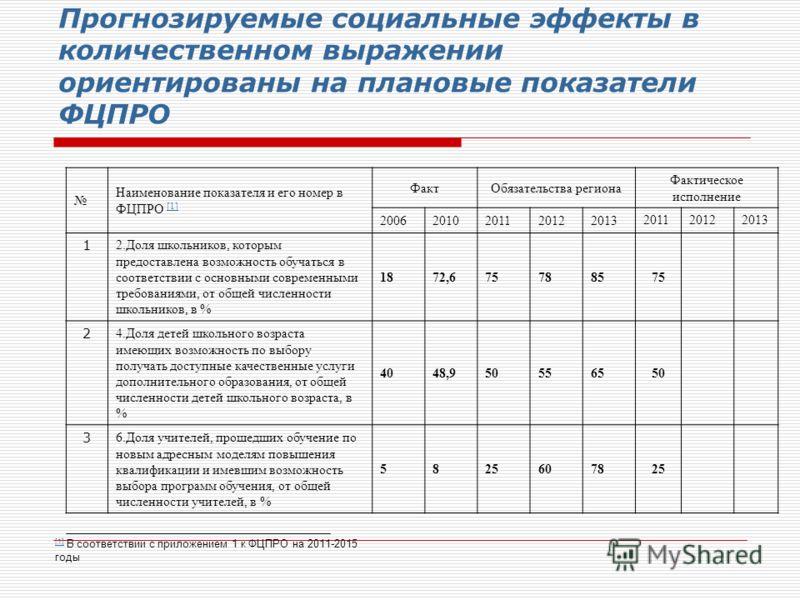 Прогнозируемые социальные эффекты в количественном выражении ориентированы на плановые показатели ФЦПРО Наименование показателя и его номер в ФЦПРО [1] [1] ФактОбязательства региона Фактическое исполнение 20062010201120122013 201120122013 1 2.Доля шк
