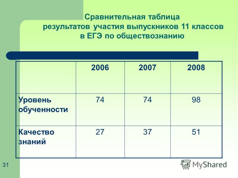 200620072008 Уровень обученности 74 98 Качество знаний 273751 Сравнительная таблица результатов участия выпускников 11 классов в ЕГЭ по обществознанию 31