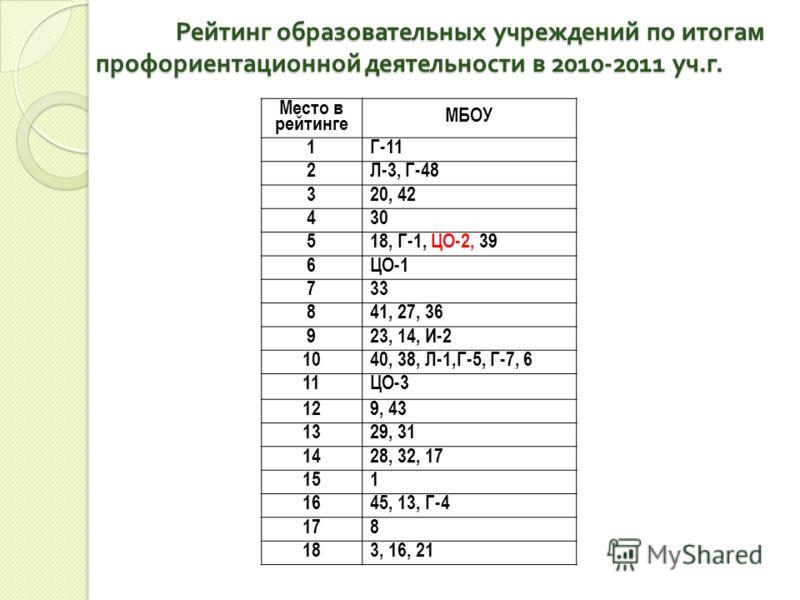 Рейтинг образовательных учреждений по итогам профориентационной деятельности в 2010-2011 уч. г. Место в рейтинге МБОУ 1Г-11 2Л-3, Г-48 320, 42 430 518, Г-1, ЦО-2, 39 6ЦО-1 733 841, 27, 36 923, 14, И-2 1040, 38, Л-1,Г-5, Г-7, 6 11ЦО-3 129, 43 1329, 31
