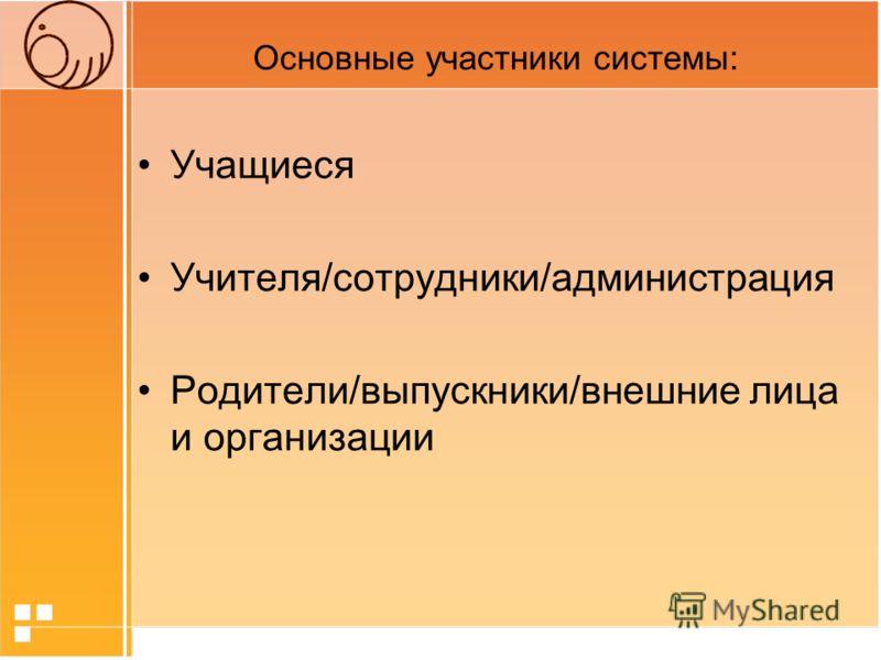 Основные участники системы: Учащиеся Учителя/сотрудники/администрация Родители/выпускники/внешние лица и организации