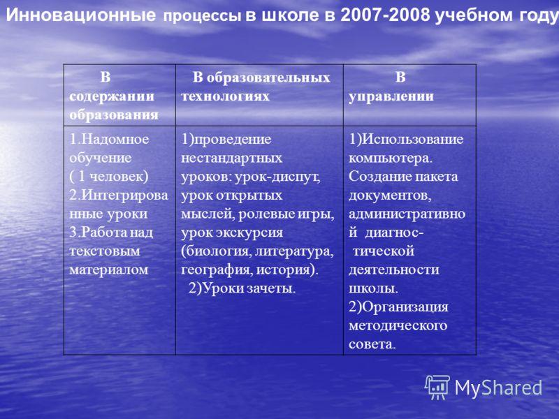 Инновационные процессы в школе в 2007-2008 учебном году В содержании образования В образовательных технологиях В управлении 1.Надомное обучение ( 1 человек) 2.Интегрирова нные уроки 3.Работа над текстовым материалом 1)проведение нестандартных уроков: