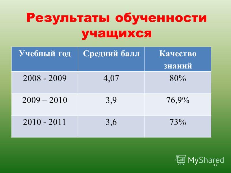 Результаты обученности учащихся Учебный годСредний балл Качество знаний 2008 - 20094,0780% 2009 – 20103,976,9% 2010 - 20113,673% 17